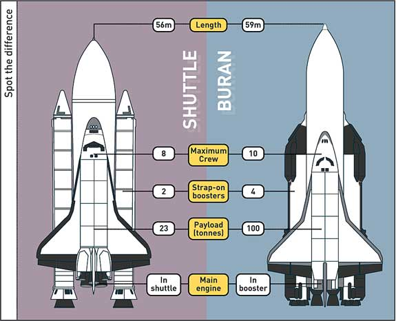 buran space shuttle compared to us - photo #6