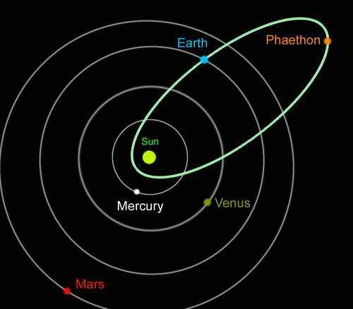 Orbital Plane Kid Definition