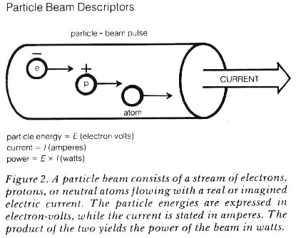 Introducing the Particle-Beam Weapon
