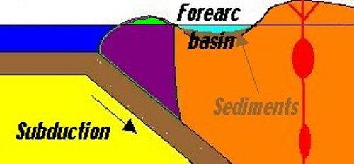 Subduction Science
