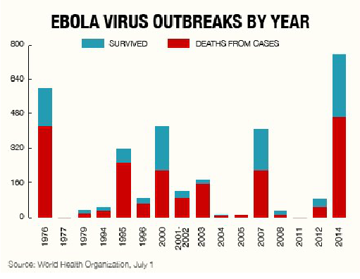 An analysis of the origins and causes of the ebola virus