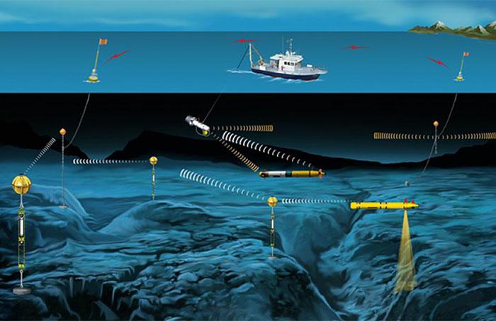 Undersea Test Center