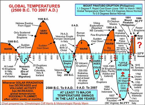Ancient Sea Levels