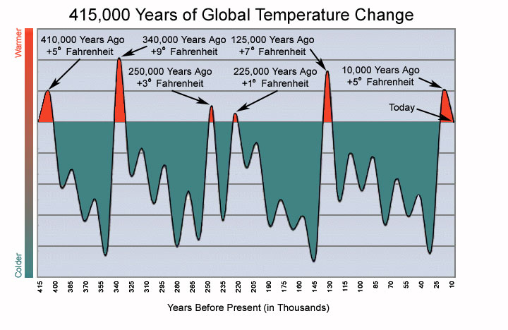 415 000 Year Temperature Graph